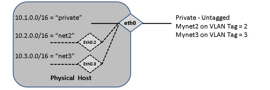 Virtual LANs (VLANs) and Logical VLAN Bridges